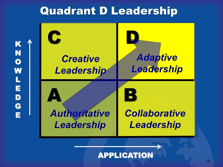 C D A B Quadrant D Leadership Adaptive Creative Leadership Leadership