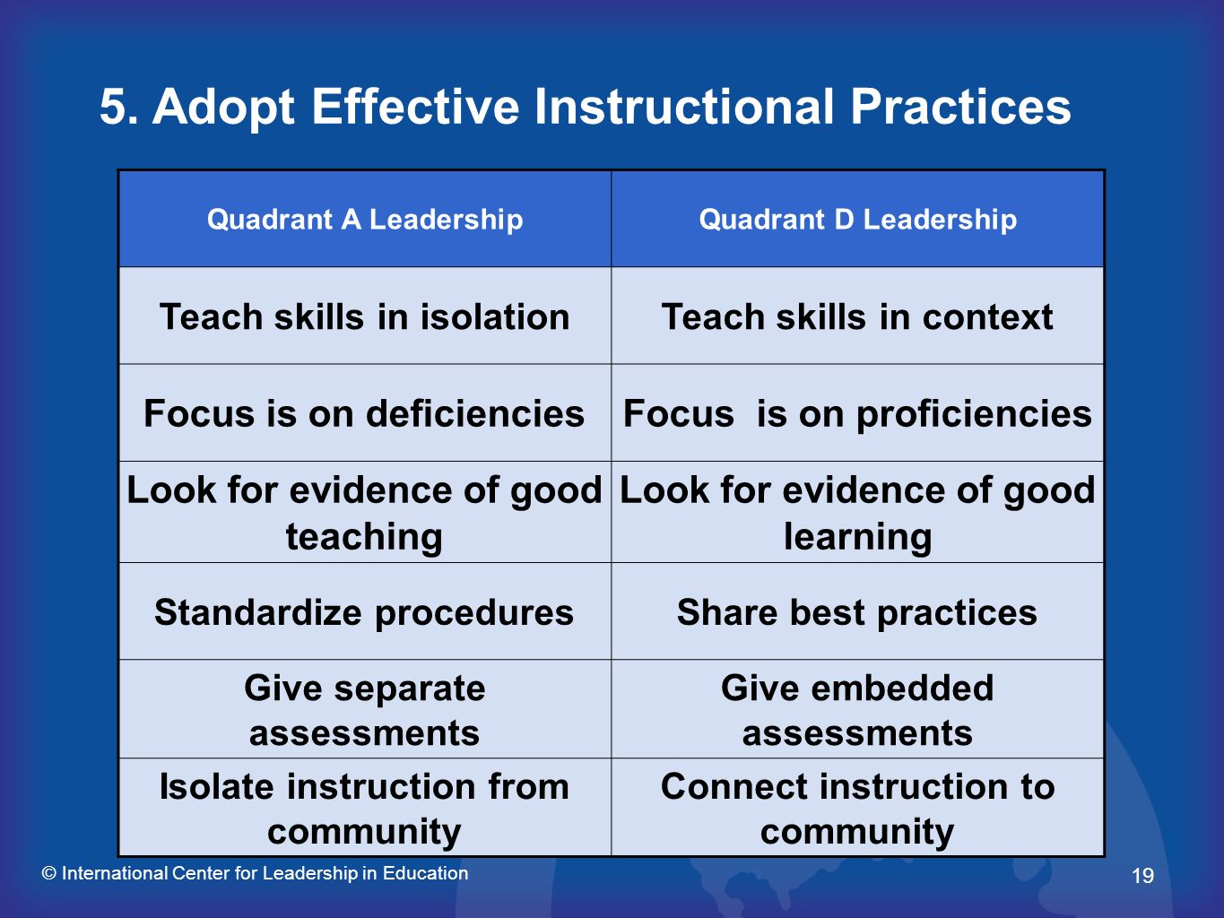 5. Adopt Effective Instructional Practices
