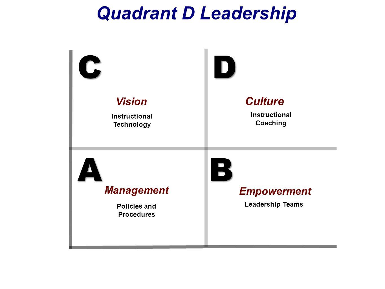 D C D A B C A B Quadrant D Leadership