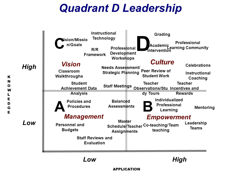 D C A B Quadrant D Leadership Instructional Leadership Practices