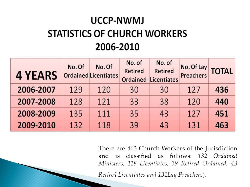 There are 463 Church Workers of the Jurisdiction and is classified as follows: 132 Ordained Ministers, 118 Licentiates, 39 Retired Ordained, 43 Retired Licentiates and 131Lay Preachers).