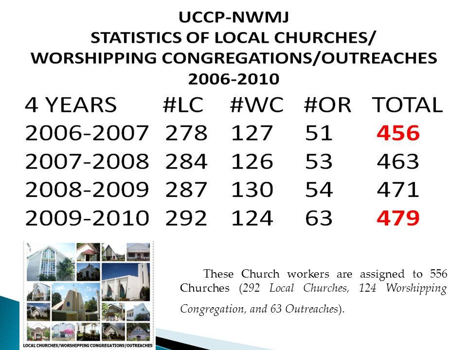 These Church workers are assigned to 556 Churches (292 Local Churches, 124 Worshipping Congregation, and 63 Outreaches).