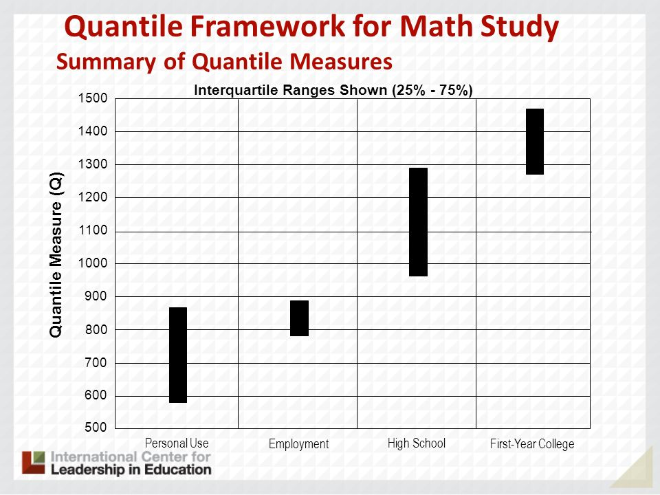 Quantile Framework for Math Study Summary of Quantile Measures