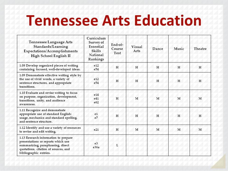 Tennessee Arts Education