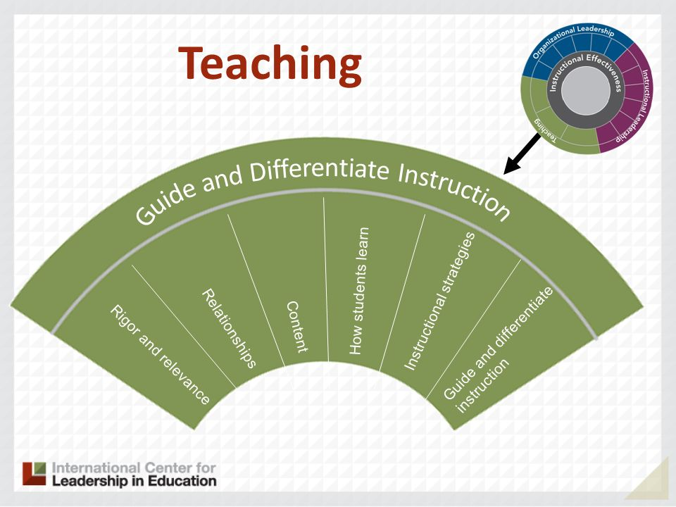 Guide and Differentiate Instruction