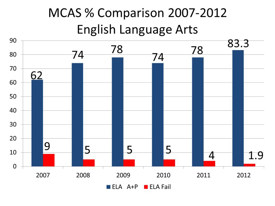 MCAS % Comparison 2007-2012 English Language Arts