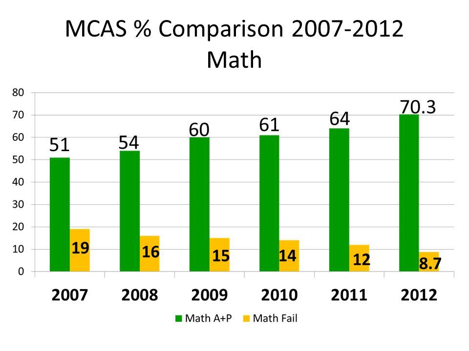 MCAS % Comparison 2007-2012 Math