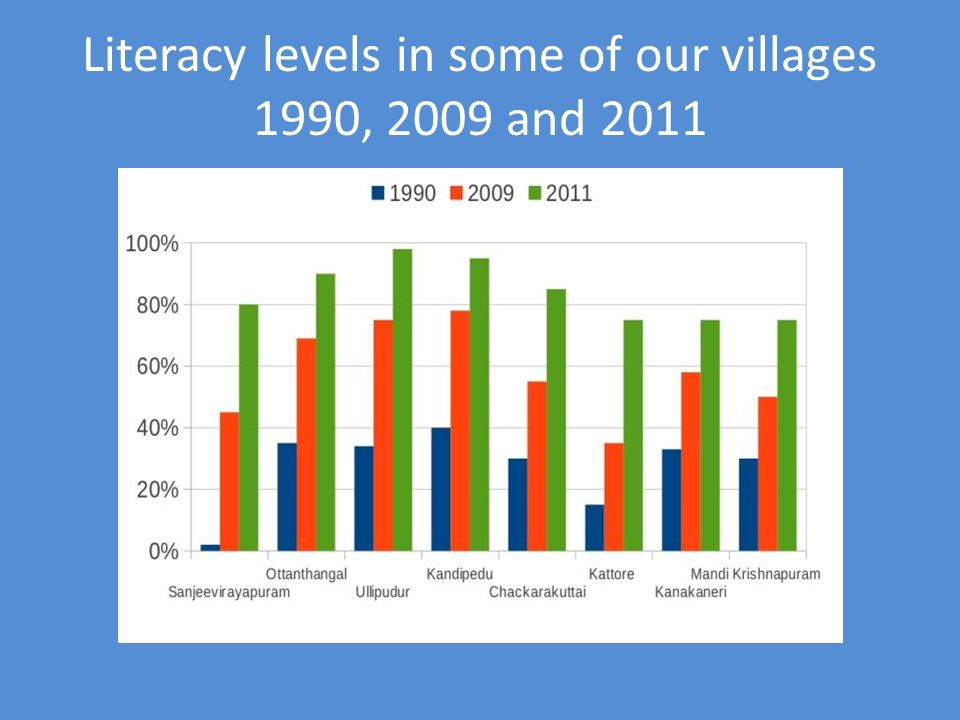 Literacy levels in some of our villages