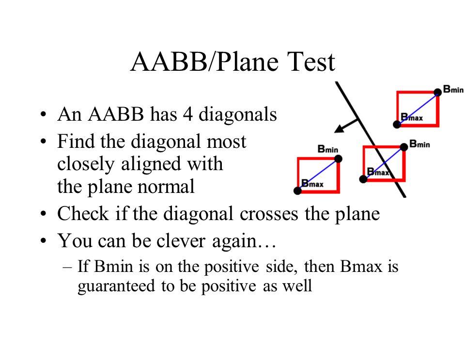 AABB/Plane Test An AABB has 4 diagonals