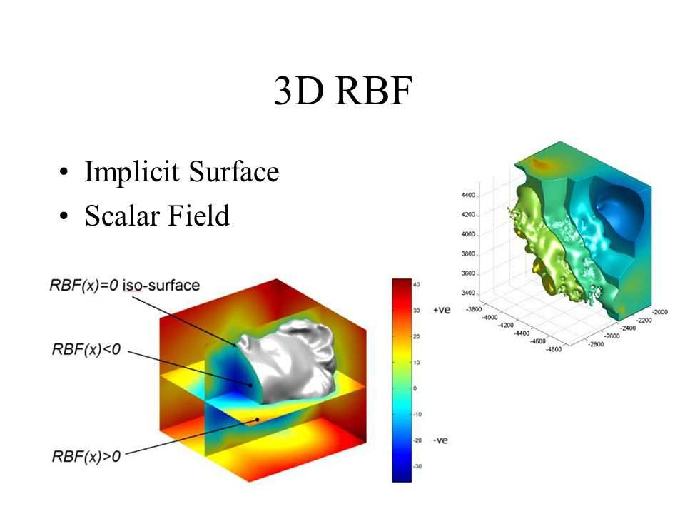 3D RBF Implicit Surface Scalar Field