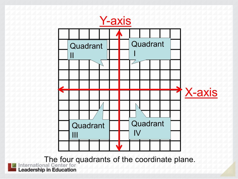 Y-axis X-axis Quadrant Quadrant II I Quadrant Quadrant III IV