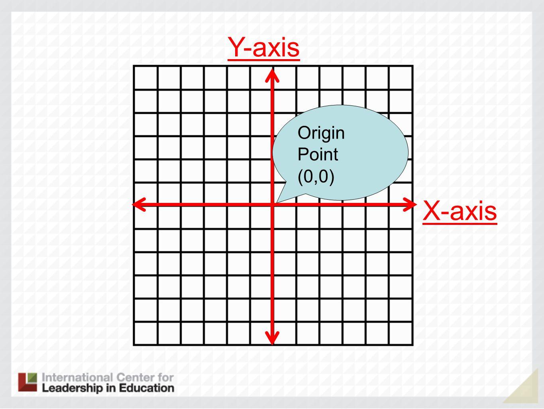 Y-axis Origin Point (0,0) X-axis