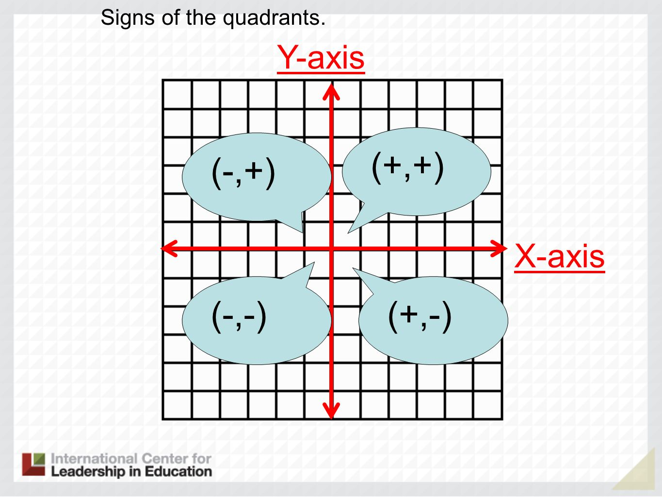 Signs of the quadrants. Y-axis (+,+) (-,+) X-axis (-,-) (+,-)