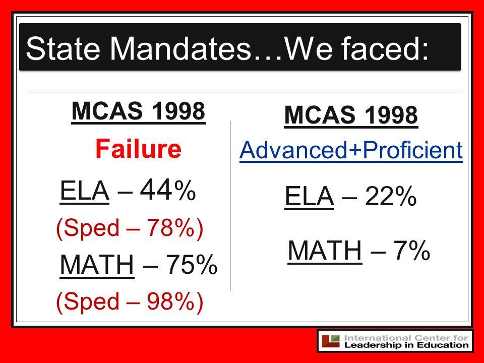 State Mandates…We faced: