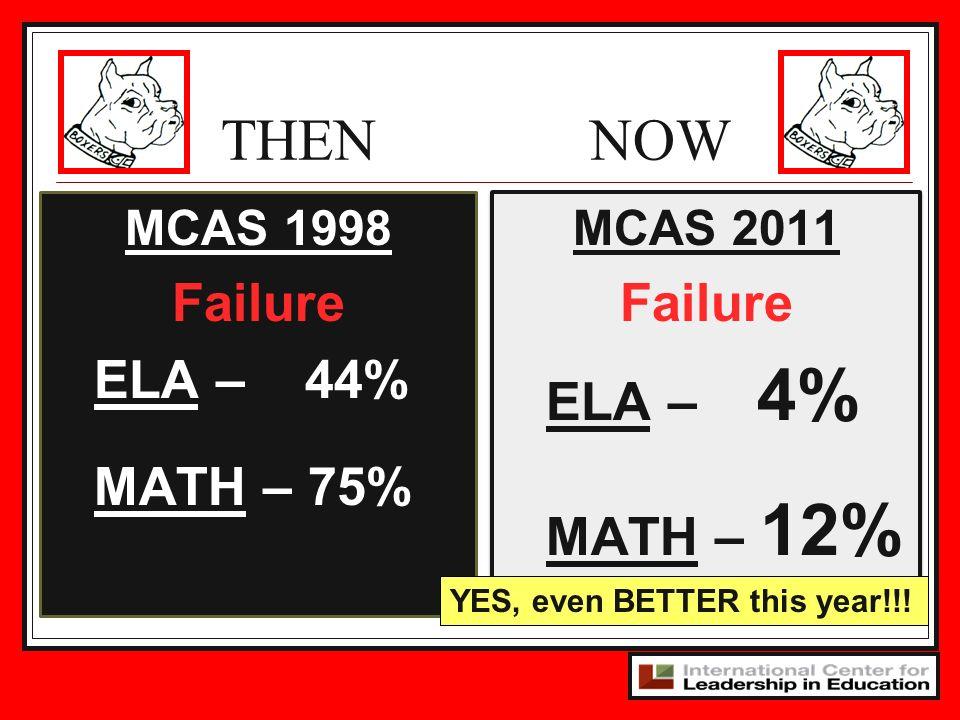 THEN NOW Failure ELA – 44% MATH – 75% Failure ELA – 4% MATH – 12%