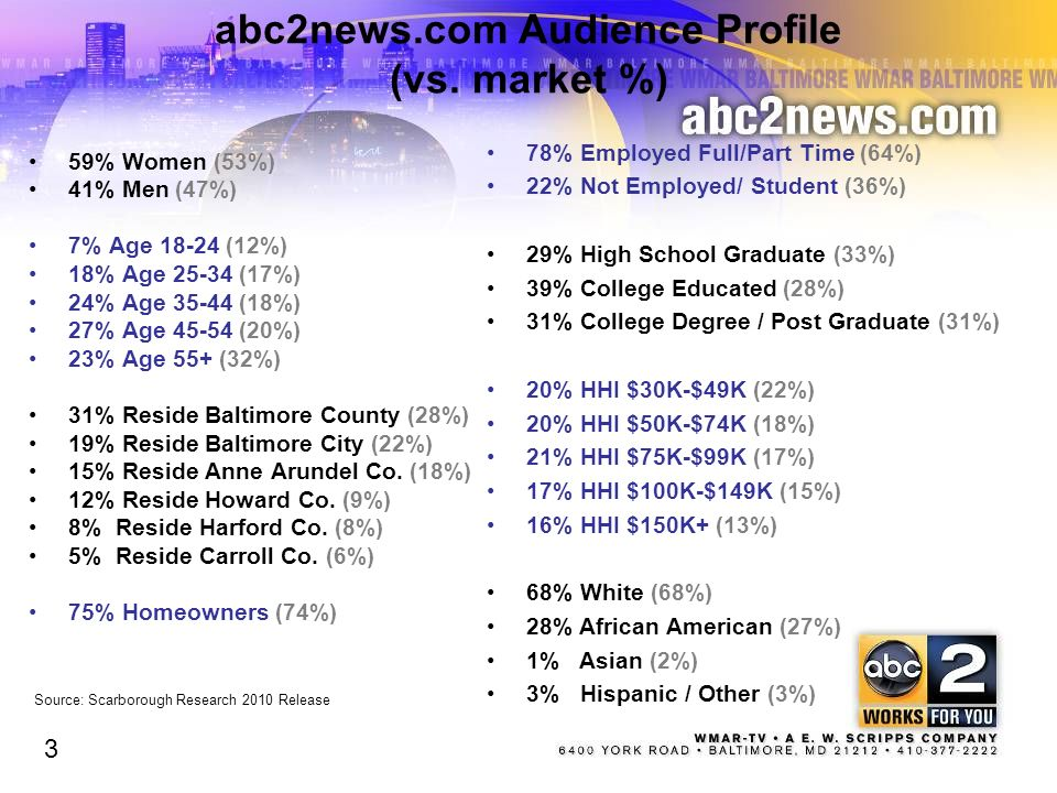 abc2news.com Audience Profile (vs. market %)