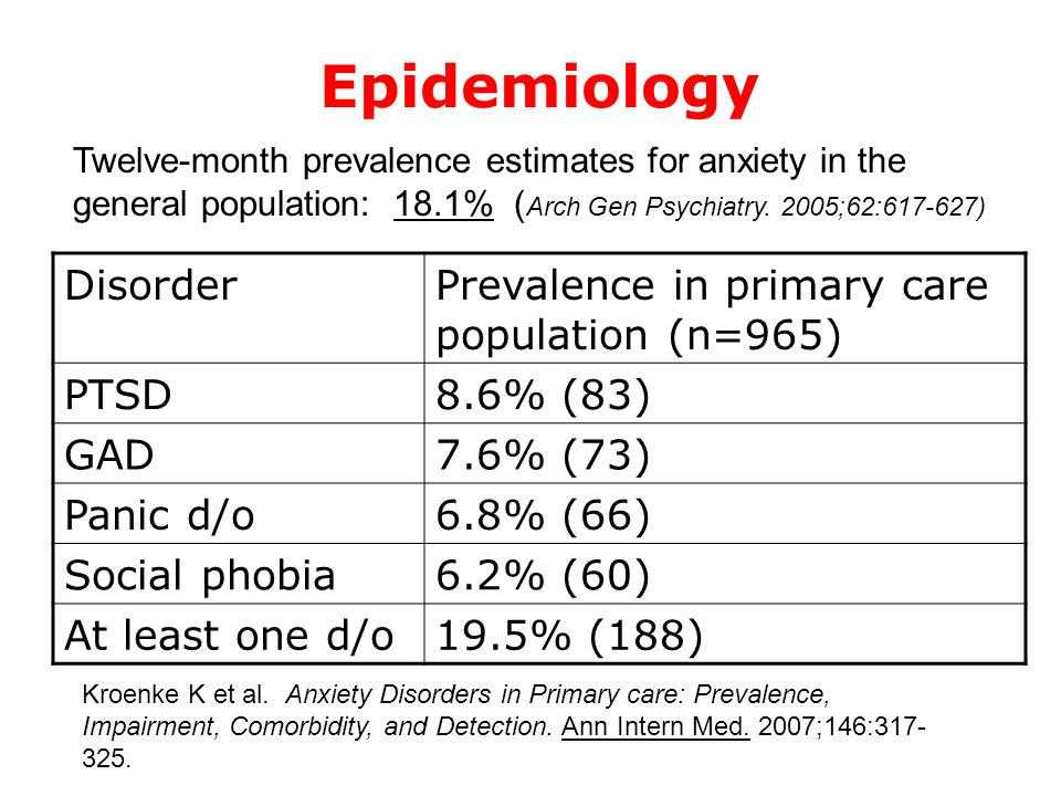 Epidemiology Disorder Prevalence in primary care population (n=965)