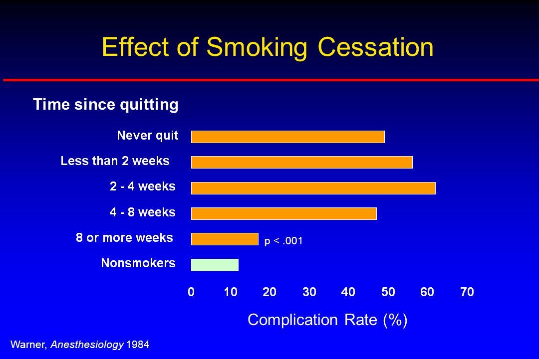 Effect of Smoking Cessation