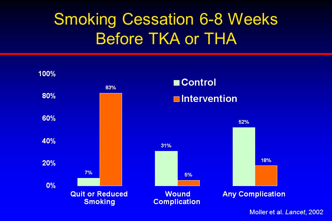 Smoking Cessation 6-8 Weeks Before TKA or THA