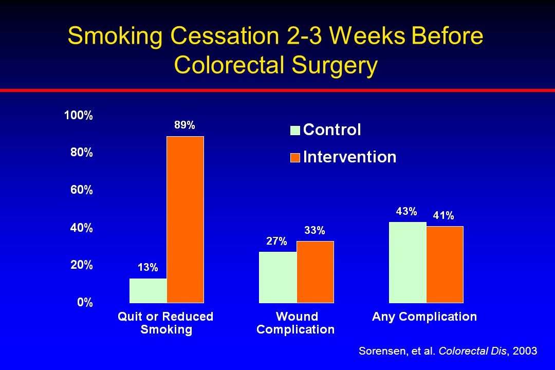 Smoking Cessation 2-3 Weeks Before Colorectal Surgery