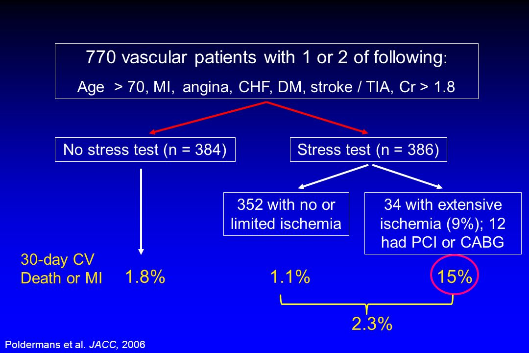 770 vascular patients with 1 or 2 of following:
