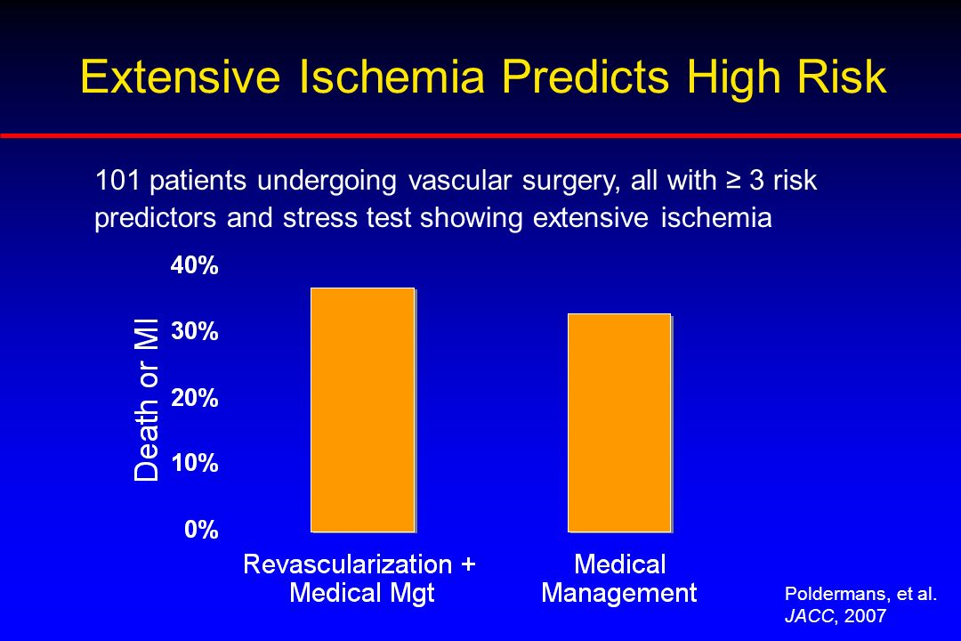 Extensive Ischemia Predicts High Risk