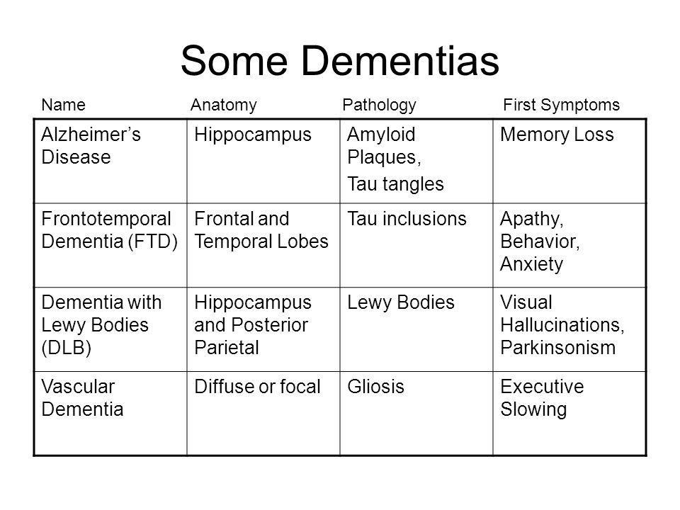 Some Dementias Alzheimer's Disease Hippocampus Amyloid Plaques,