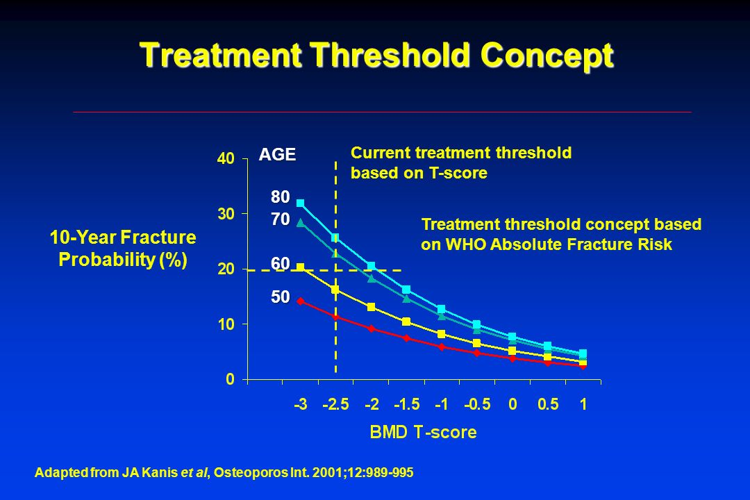 Treatment Threshold Concept