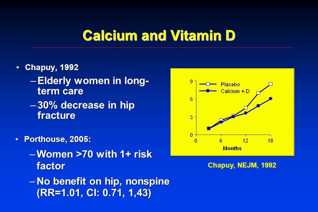 Calcium and Vitamin D Elderly women in long-term care