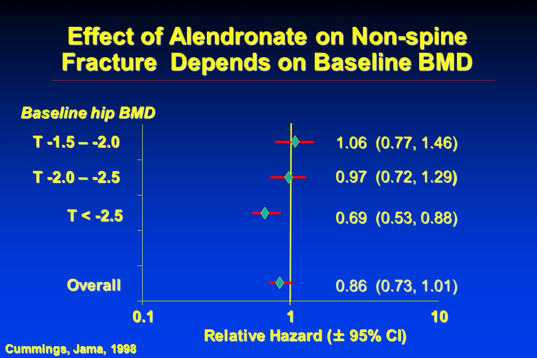 Effect of Alendronate on Non-spine Fracture Depends on Baseline BMD