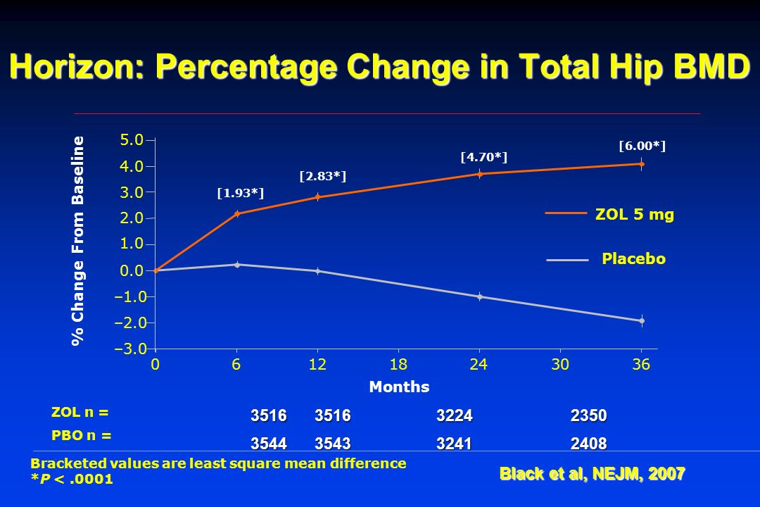 Horizon: Percentage Change in Total Hip BMD