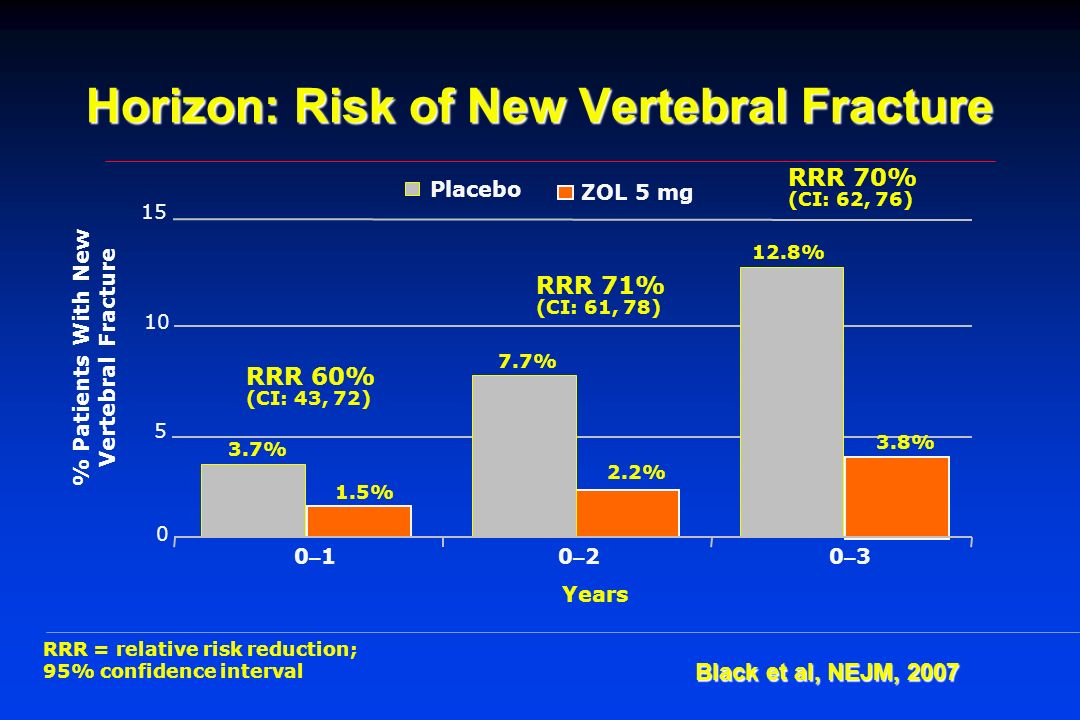 Horizon: Risk of New Vertebral Fracture
