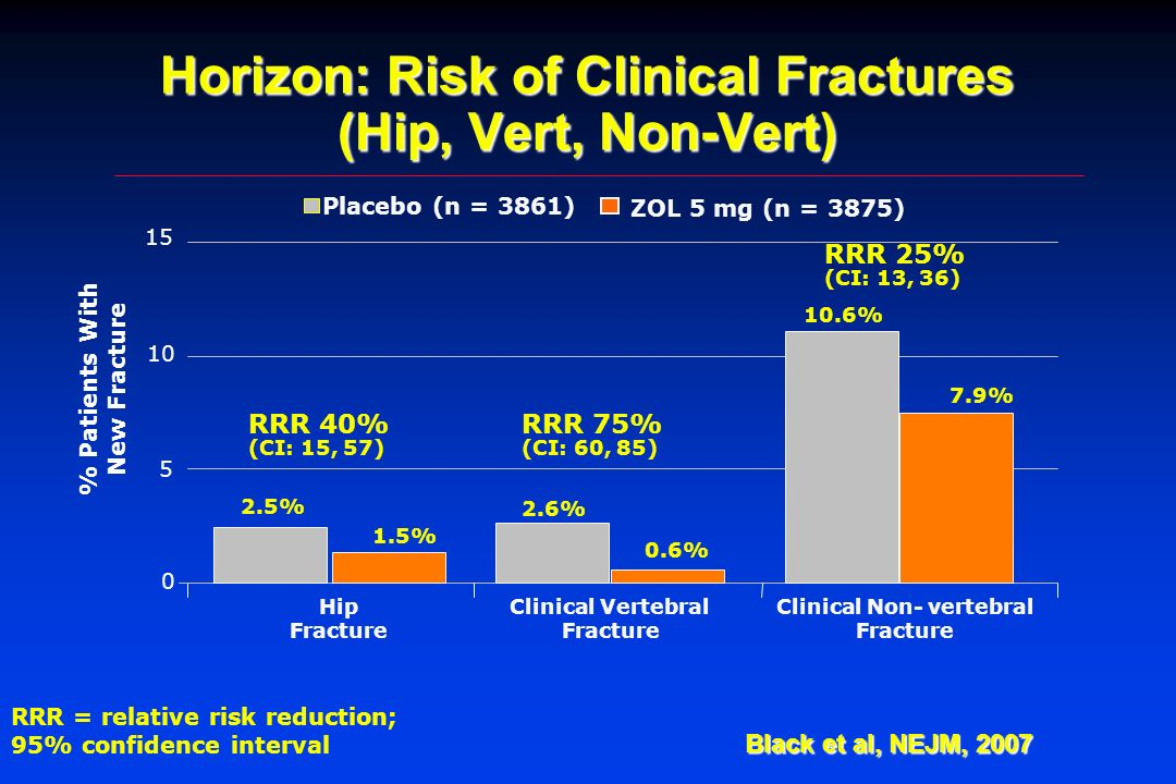 Horizon: Risk of Clinical Fractures (Hip, Vert, Non-Vert)