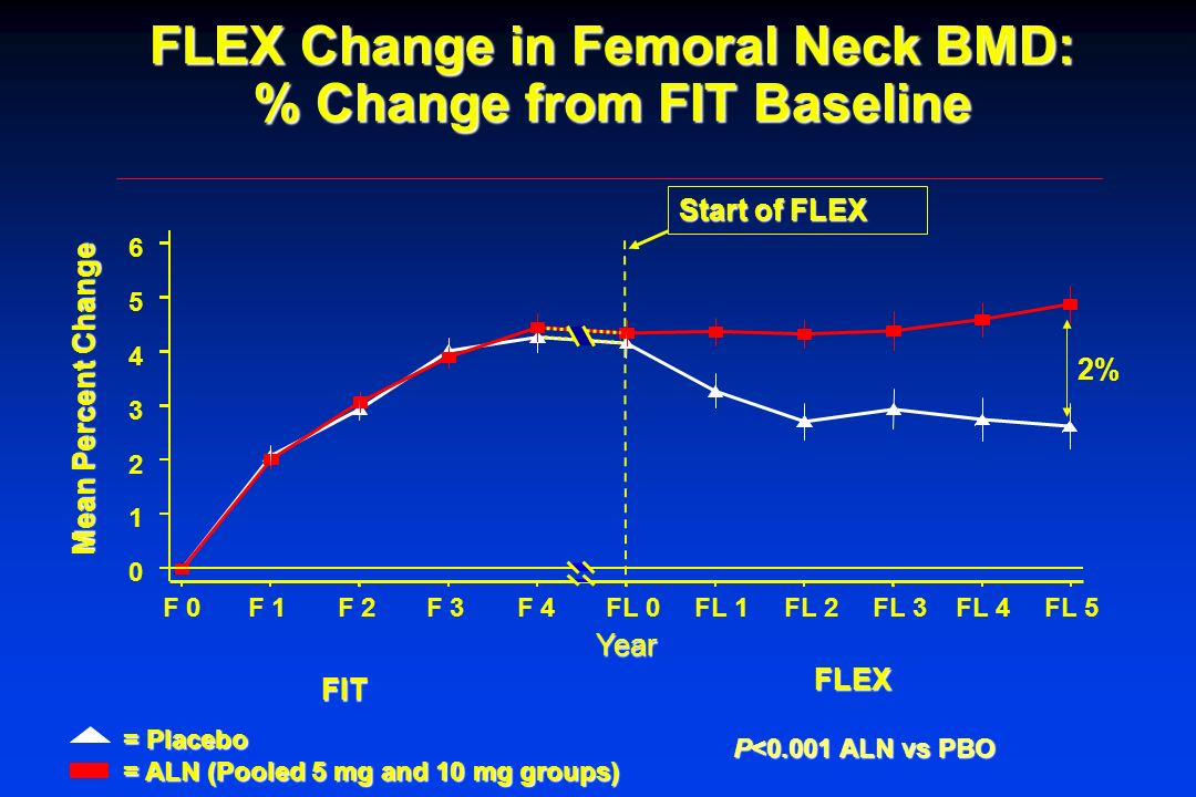 FLEX Change in Femoral Neck BMD: % Change from FIT Baseline