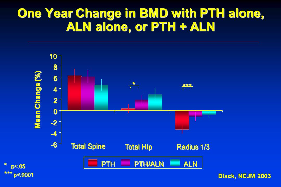One Year Change in BMD with PTH alone, ALN alone, or PTH + ALN