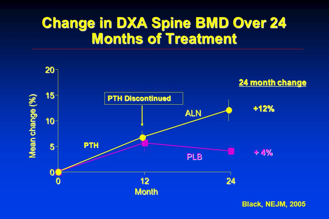 Change in DXA Spine BMD Over 24 Months of Treatment