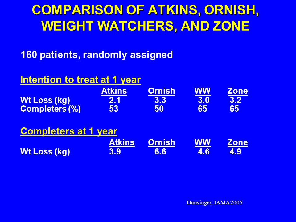 COMPARISON OF ATKINS, ORNISH, WEIGHT WATCHERS, AND ZONE