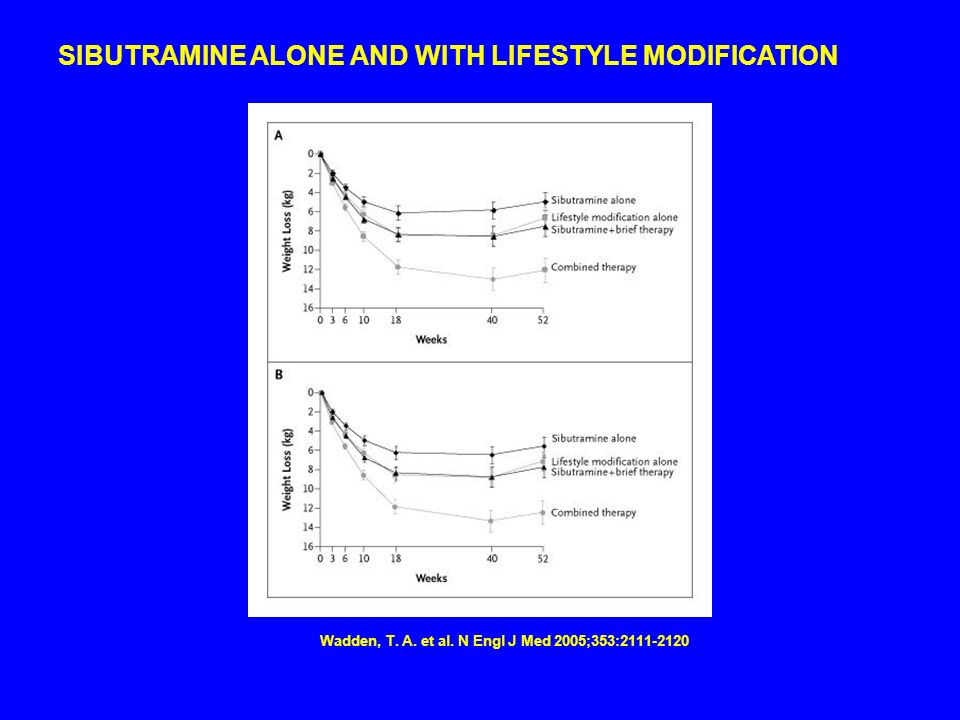 SIBUTRAMINE ALONE AND WITH LIFESTYLE MODIFICATION