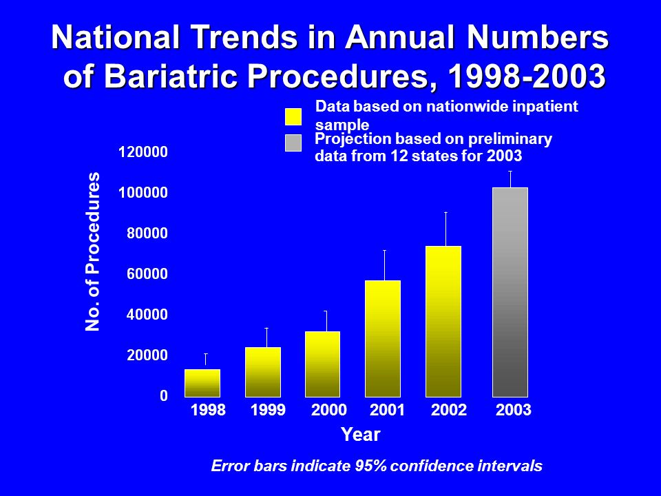 National Trends in Annual Numbers of Bariatric Procedures, 1998-2003