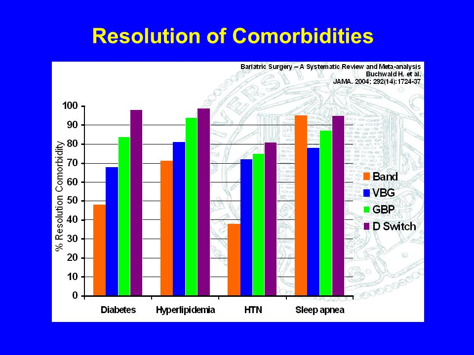 Resolution of Comorbidities