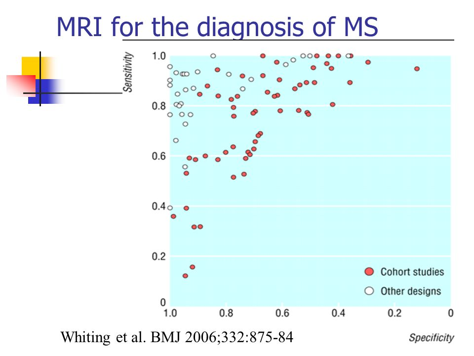 MRI for the diagnosis of MS