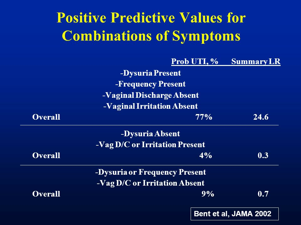 Positive Predictive Values for Combinations of Symptoms