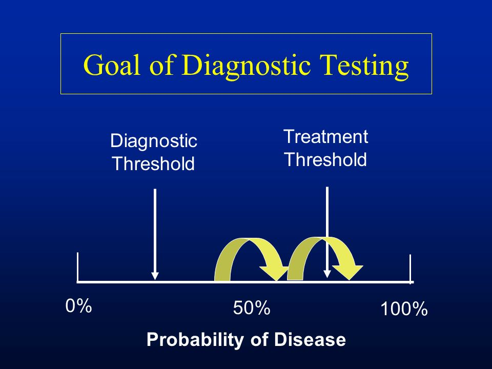 Goal of Diagnostic Testing