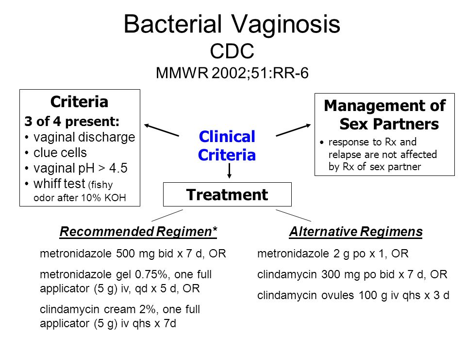 Bacterial Vaginosis CDC MMWR 2002;51:RR-6