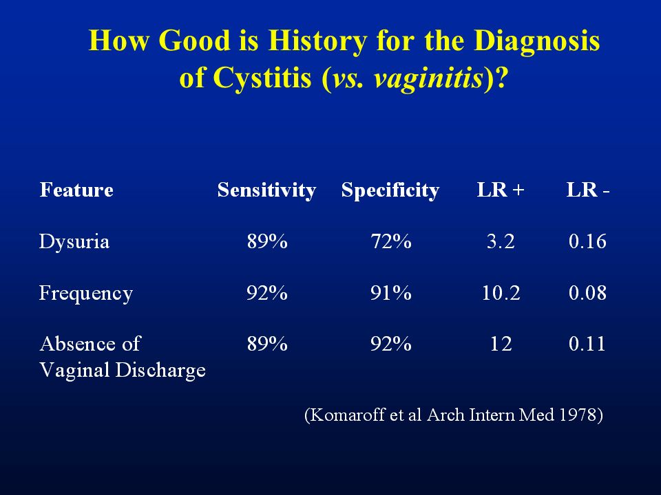 How Good is History for the Diagnosis of Cystitis (vs. vaginitis)