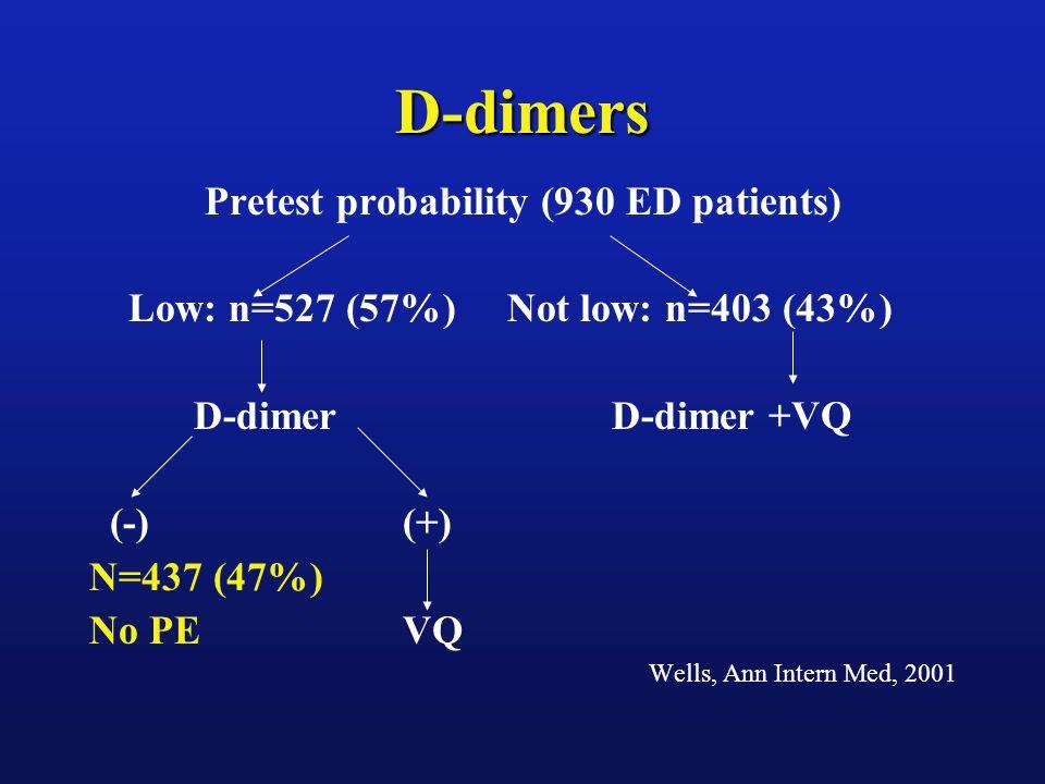 Pretest probability (930 ED patients)