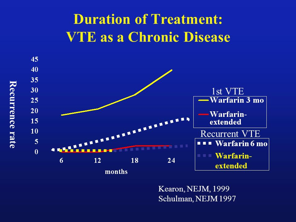 Duration of Treatment: VTE as a Chronic Disease