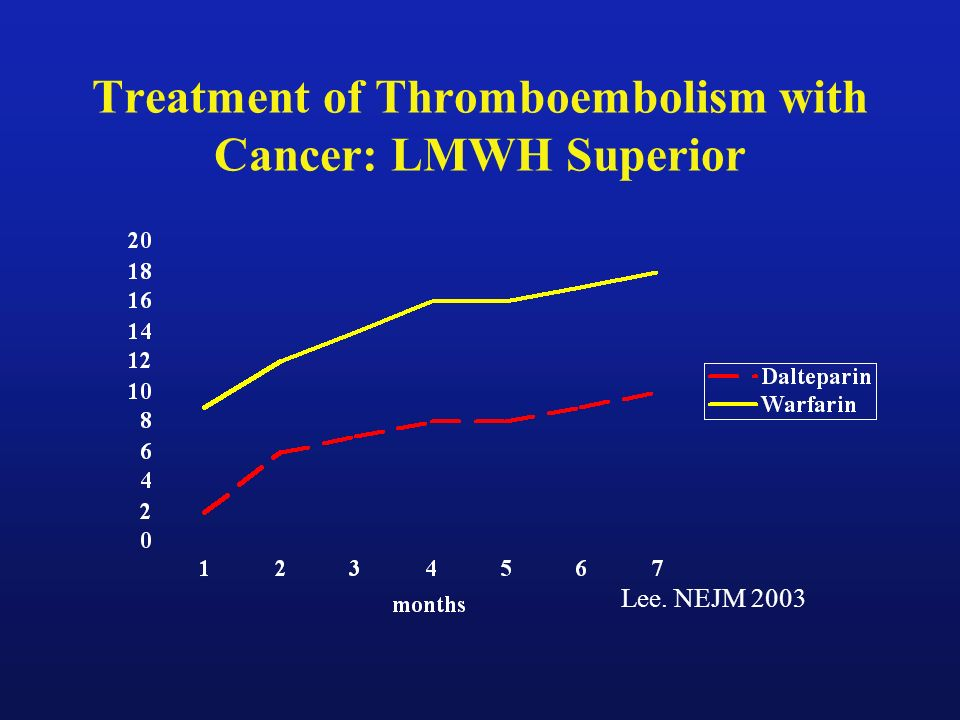 Treatment of Thromboembolism with Cancer: LMWH Superior