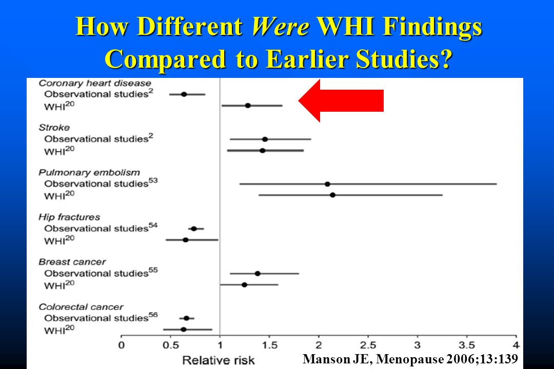 How Different Were WHI Findings Compared to Earlier Studies