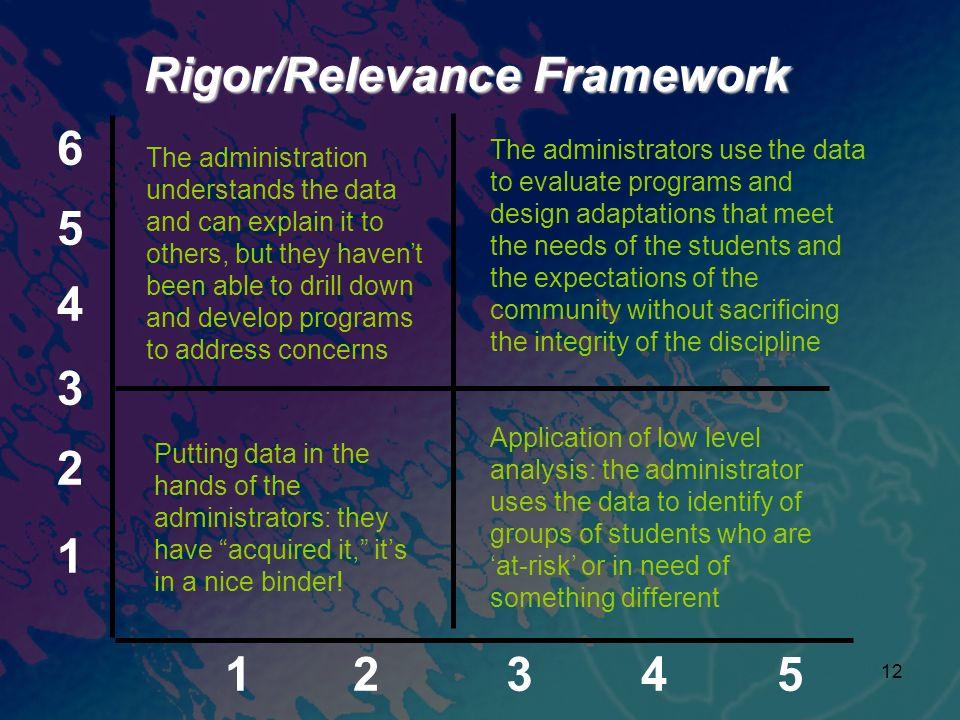 Rigor/Relevance Framework 6